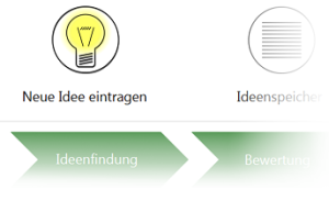 IdeenManagement Software mit intuitiver Bedienung